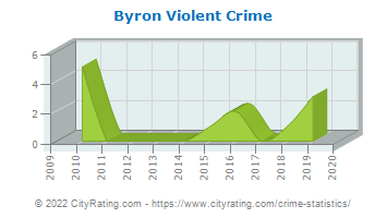 Byron Violent Crime