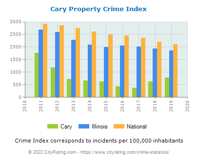 Cary Property Crime vs. State and National Per Capita