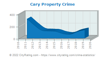Cary Property Crime