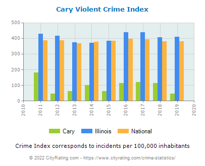 Cary Violent Crime vs. State and National Per Capita