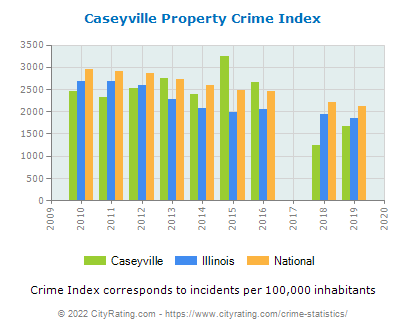 Caseyville Property Crime vs. State and National Per Capita