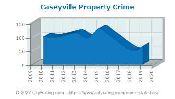 Caseyville Property Crime