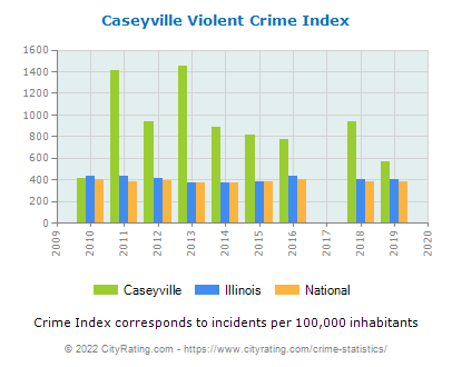 Caseyville Violent Crime vs. State and National Per Capita