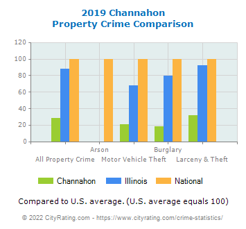 Channahon Property Crime vs. State and National Comparison