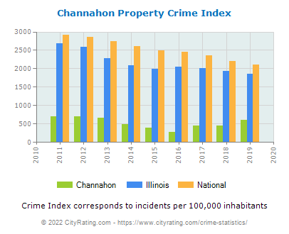 Channahon Property Crime vs. State and National Per Capita
