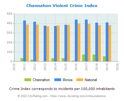 Channahon Violent Crime vs. State and National Per Capita