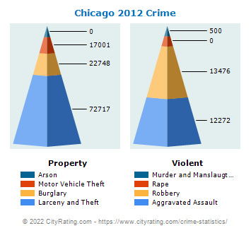 Chicago Crime 2012