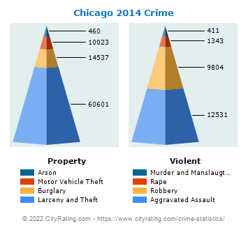 Chicago Crime 2014