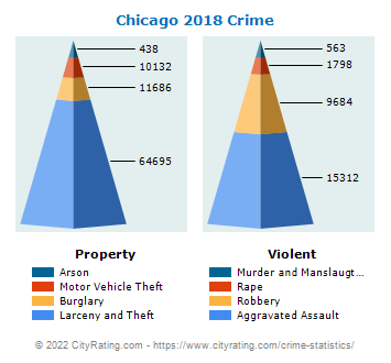 Chicago Crime 2018
