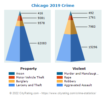 Chicago Crime 2019