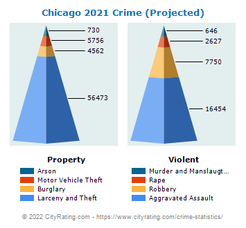 Chicago Crime 2021