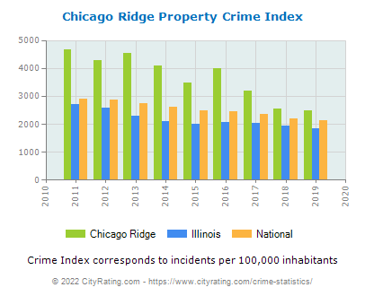 Chicago Ridge Property Crime vs. State and National Per Capita