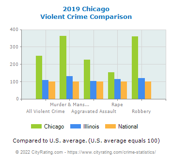 Chicago Violent Crime vs. State and National Comparison