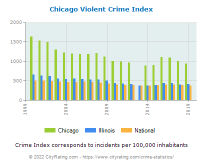 Chicago Violent Crime vs. State and National Per Capita