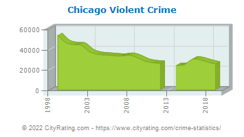 Chicago Violent Crime