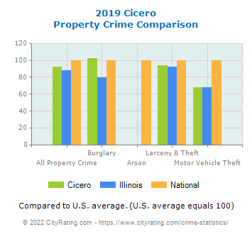 Cicero Property Crime vs. State and National Comparison
