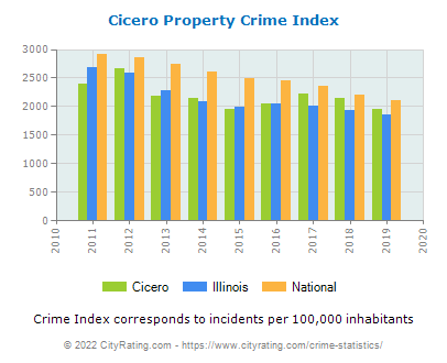 Cicero Property Crime vs. State and National Per Capita