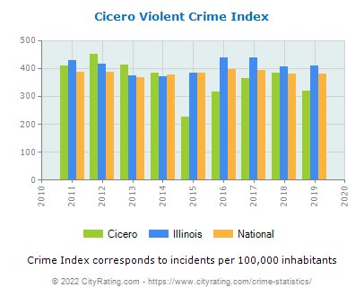 Cicero Violent Crime vs. State and National Per Capita