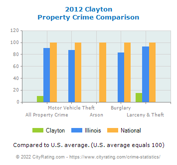 Clayton Property Crime vs. State and National Comparison