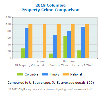 Columbia Property Crime vs. State and National Comparison
