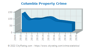 Columbia Property Crime