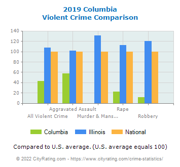 Columbia Violent Crime vs. State and National Comparison