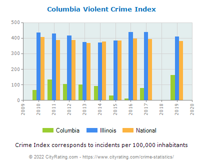 Columbia Violent Crime vs. State and National Per Capita