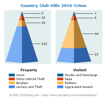 Country Club Hills Crime 2016