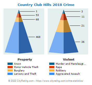 Country Club Hills Crime 2018