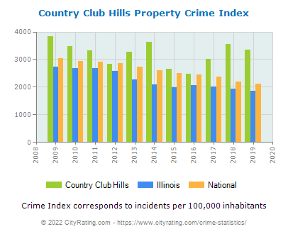 Country Club Hills Property Crime vs. State and National Per Capita