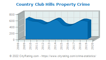 Country Club Hills Property Crime