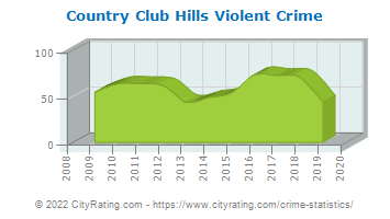 Country Club Hills Violent Crime