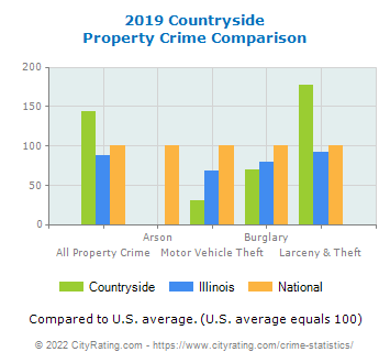 Countryside Property Crime vs. State and National Comparison