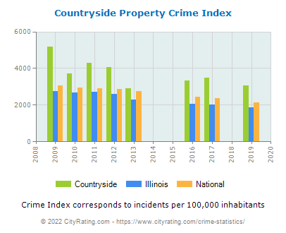 Countryside Property Crime vs. State and National Per Capita
