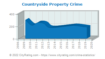Countryside Property Crime