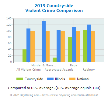 Countryside Violent Crime vs. State and National Comparison
