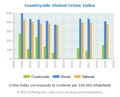 Countryside Violent Crime vs. State and National Per Capita