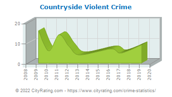 Countryside Violent Crime