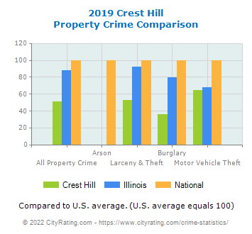 Crest Hill Property Crime vs. State and National Comparison