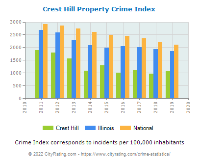 Crest Hill Property Crime vs. State and National Per Capita