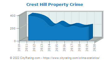 Crest Hill Property Crime