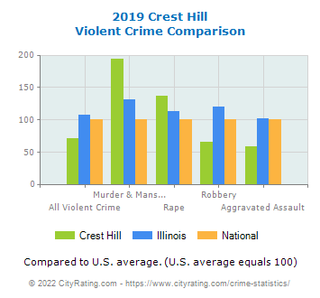 Crest Hill Violent Crime vs. State and National Comparison