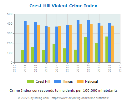 Crest Hill Violent Crime vs. State and National Per Capita