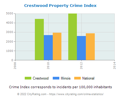 Crestwood Property Crime vs. State and National Per Capita