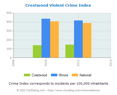 Crestwood Violent Crime vs. State and National Per Capita