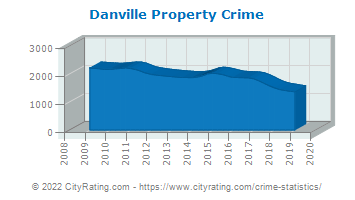 Danville Property Crime