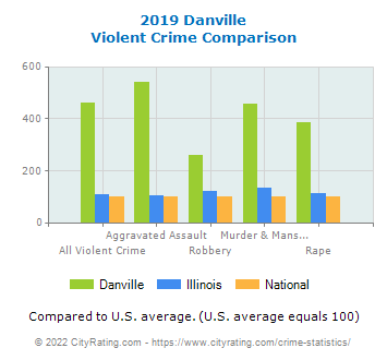 Danville Violent Crime vs. State and National Comparison