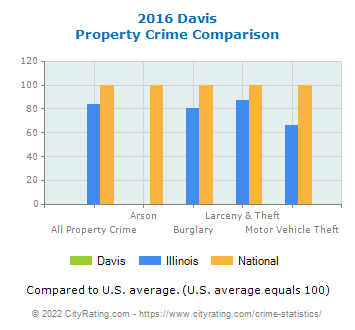 Davis Property Crime vs. State and National Comparison
