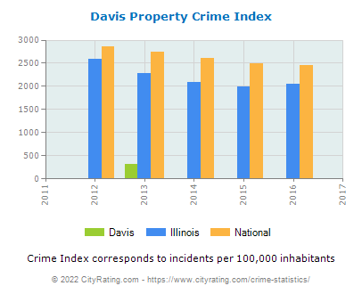 Davis Property Crime vs. State and National Per Capita