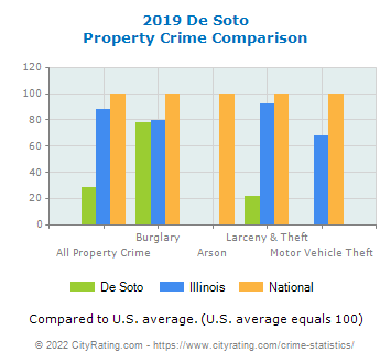 De Soto Property Crime vs. State and National Comparison